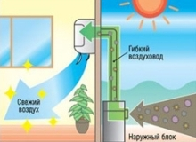 Сплит-система с подачей свежего воздуха